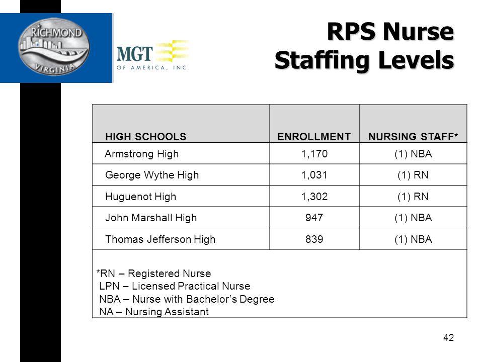 RPS Nurse Staffing Levels HIGH SCHOOLSENROLLMENTNURSING STAFF* Armstrong High1,170(1) NBA George Wythe High1,031(1) RN Huguenot High1,302(1) RN John Marshall High947(1) NBA Thomas Jefferson High839(1) NBA *RN – Registered Nurse LPN – Licensed Practical Nurse NBA – Nurse with Bachelor's Degree NA – Nursing Assistant 42