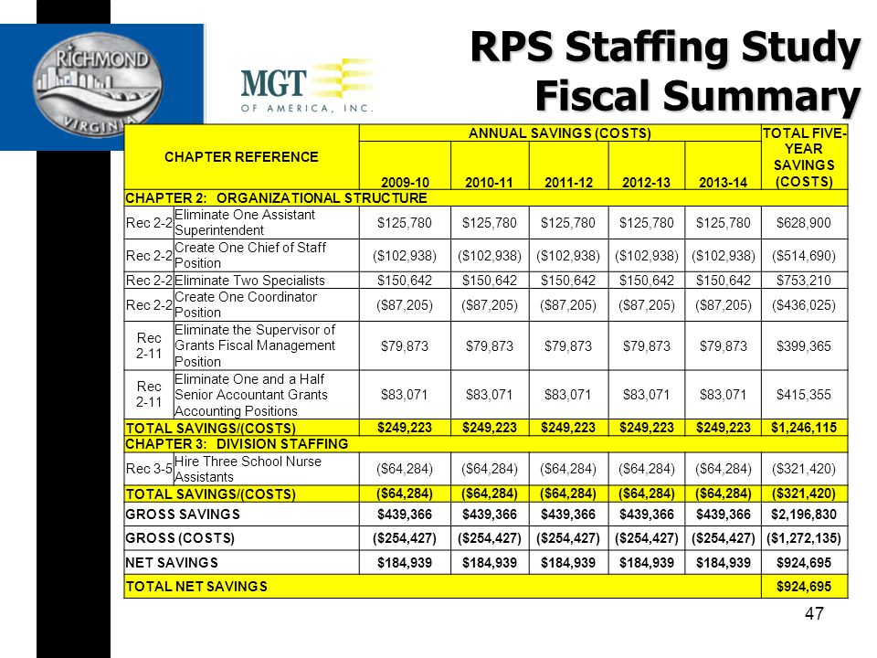 RPS Staffing Study Fiscal Summary CHAPTER REFERENCE ANNUAL SAVINGS (COSTS) TOTAL FIVE- YEAR SAVINGS (COSTS) 2009-102010-112011-122012-132013-14 CHAPTER 2: ORGANIZATIONAL STRUCTURE Rec 2-2 Eliminate One Assistant Superintendent $125,780 $628,900 Rec 2-2 Create One Chief of Staff Position ($102,938) ($514,690) Rec 2-2Eliminate Two Specialists$150,642 $753,210 Rec 2-2 Create One Coordinator Position ($87,205) ($436,025) Rec 2-11 Eliminate the Supervisor of Grants Fiscal Management Position $79,873 $399,365 Rec 2-11 Eliminate One and a Half Senior Accountant Grants Accounting Positions $83,071 $415,355 TOTAL SAVINGS/(COSTS) $249,223 $1,246,115 CHAPTER 3: DIVISION STAFFING Rec 3-5 Hire Three School Nurse Assistants ($64,284) ($321,420) TOTAL SAVINGS/(COSTS) ($64,284) ($321,420) GROSS SAVINGS$439,366 $2,196,830 GROSS (COSTS)($254,427) ($1,272,135) NET SAVINGS$184,939 $924,695 TOTAL NET SAVINGS$924,695 47