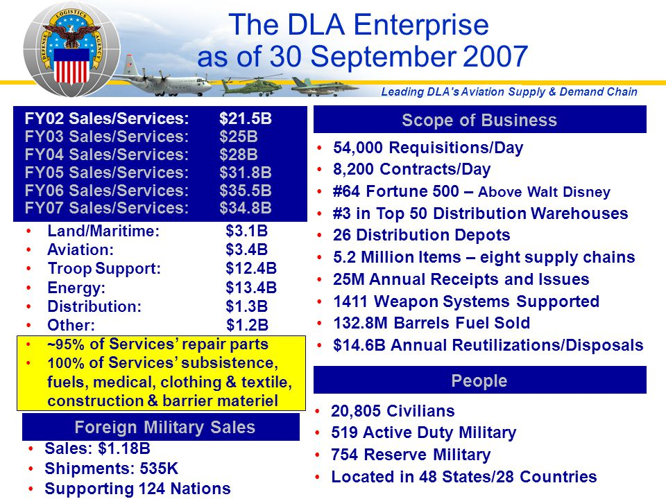 Leading DLA's Aviation Supply & Demand Chain The DLA Enterprise as of 30 September 2007 Scope of Business 54,000 Requisitions/Day 8,200 Contracts/Day