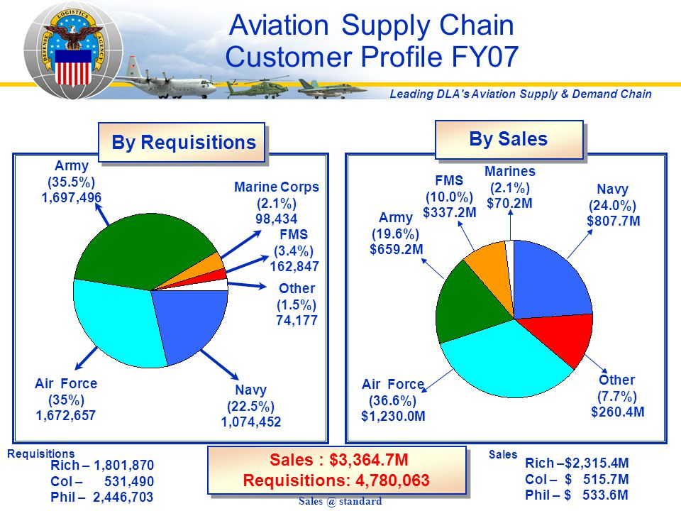 Leading DLA's Aviation Supply & Demand Chain Aviation Supply Chain Customer Profile FY07 Requisitions Marines (2.1%) $70.2M Navy (24.0%) $807.7M Other