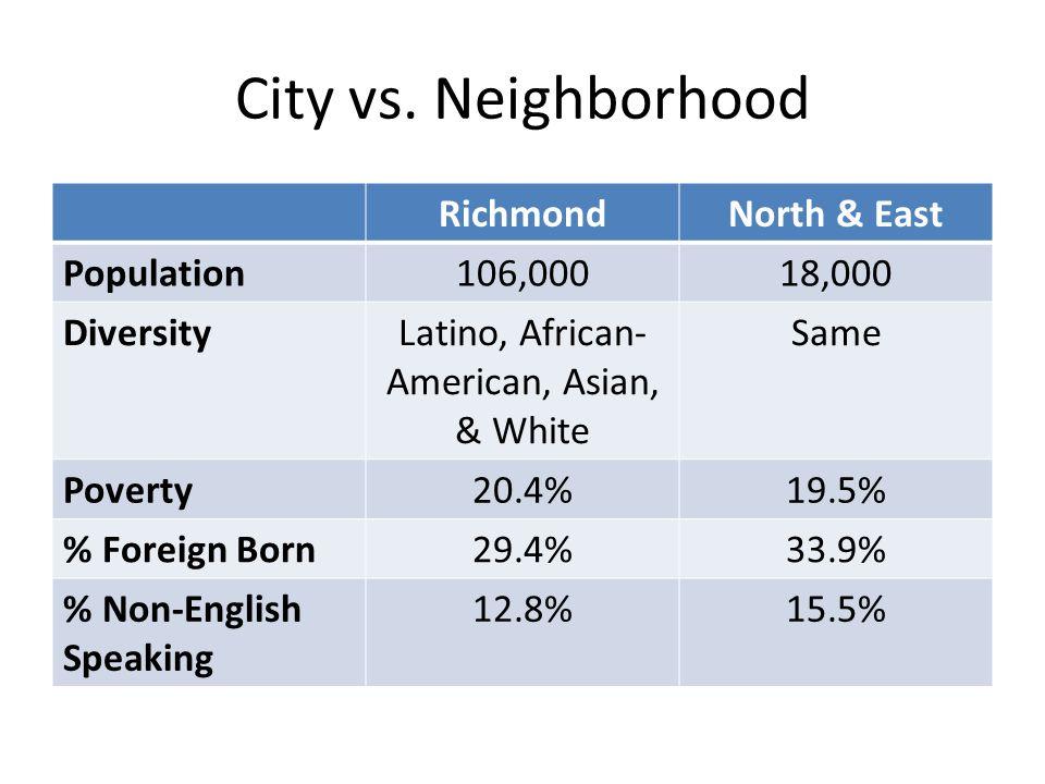 City vs. Neighborhood RichmondNorth & East Population106,00018,000 DiversityLatino, African- American, Asian, & White Same Poverty20.4%19.5% % Foreign