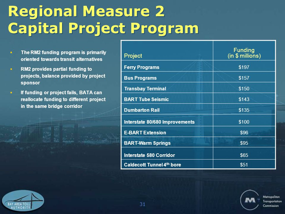 31 Regional Measure 2 Capital Project Program Project Funding (in $ millions) Ferry Programs$197 Bus Programs$157 Transbay Terminal$150 BART Tube Seismic$143 Dumbarton Rail$135 Interstate 80/680 Improvements$100 E-BART Extension$96 BART-Warm Springs$95 Interstate 580 Corridor$65 Caldecott Tunnel 4 th bore$51  The RM2 funding program is primarily oriented towards transit alternatives  RM2 provides partial funding to projects, balance provided by project sponsor  If funding or project fails, BATA can reallocate funding to different project in the same bridge corridor