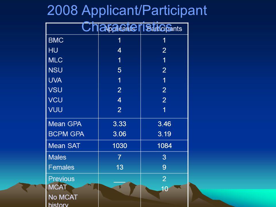 ApplicantsParticipants BMC HU MLC NSU UVA VSU VCU VUU 1415124214151242 1212122112121221 Mean GPA BCPM GPA 3.33 3.06 3.46 3.19 Mean SAT10301084 Males Females 7 13 3939 Previous MCAT No MCAT history ___2 10 2008 Applicant/Participant Characteristics