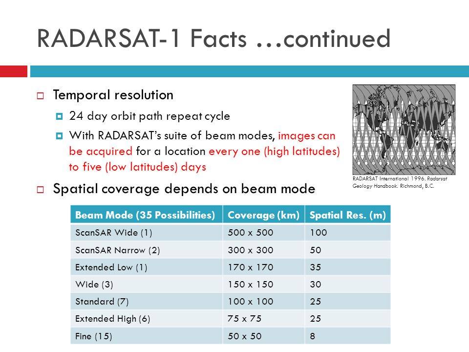 RADARSAT-1 Facts …continued  Temporal resolution  24 day orbit path repeat cycle  With RADARSAT's suite of beam modes, images can be acquired for a