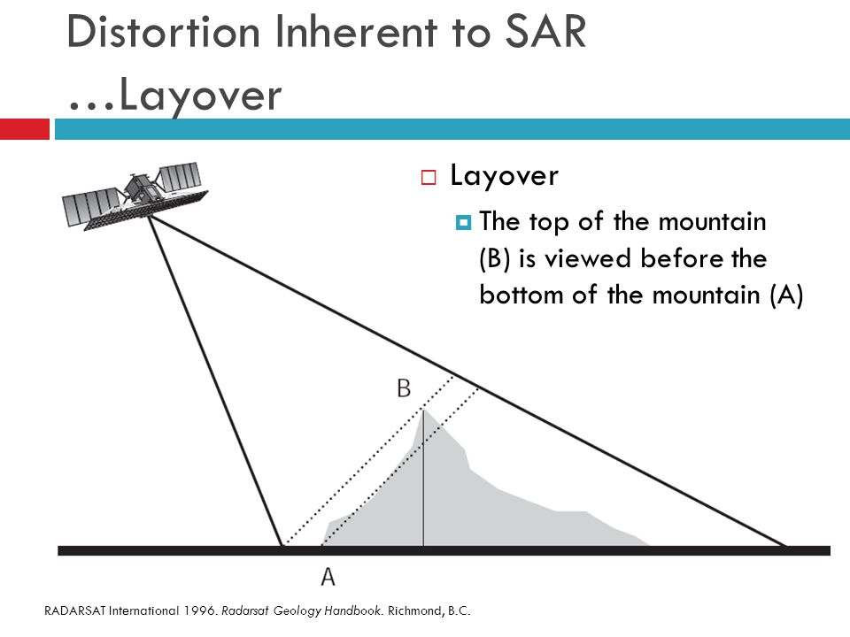 Distortion Inherent to SAR …Layover  Layover  The top of the mountain (B) is viewed before the bottom of the mountain (A) RADARSAT International 199