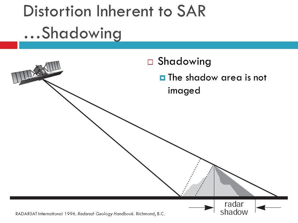 Distortion Inherent to SAR …Shadowing  Shadowing  The shadow area is not imaged RADARSAT International 1996.