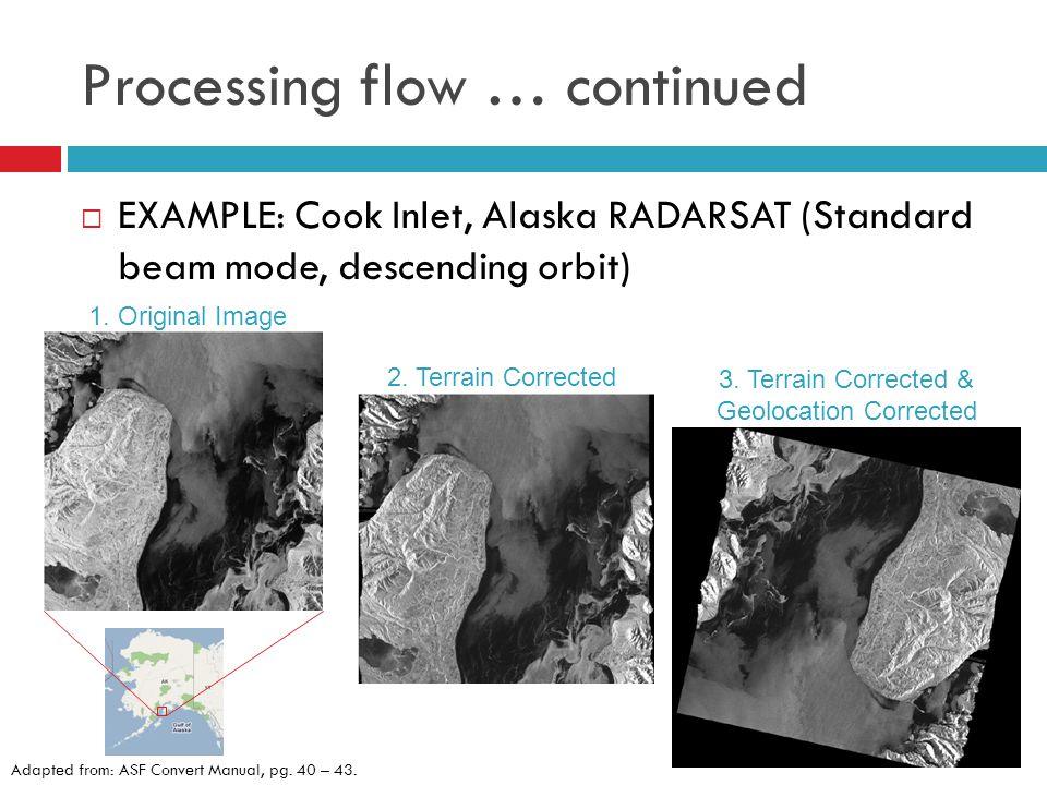 Processing flow … continued 1. Original Image 2. Terrain Corrected 3.
