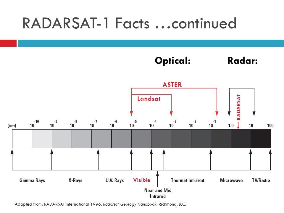 RADARSAT-1 Facts …continued Adapted from: RADARSAT International 1996.