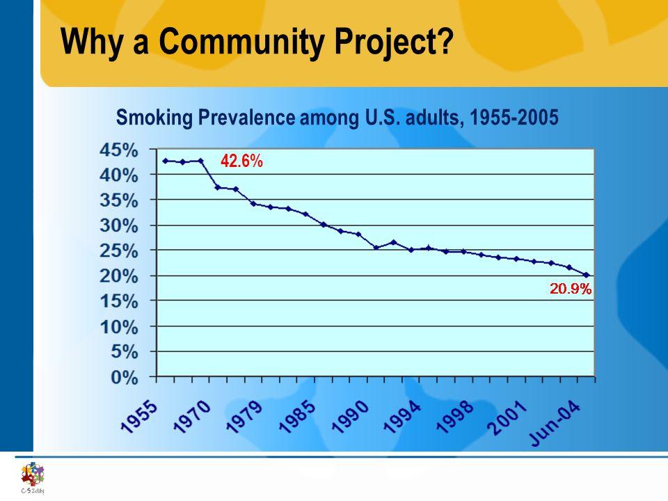 Why a Community Project Smoking Prevalence among U.S. adults, 1955-2005 42.6%
