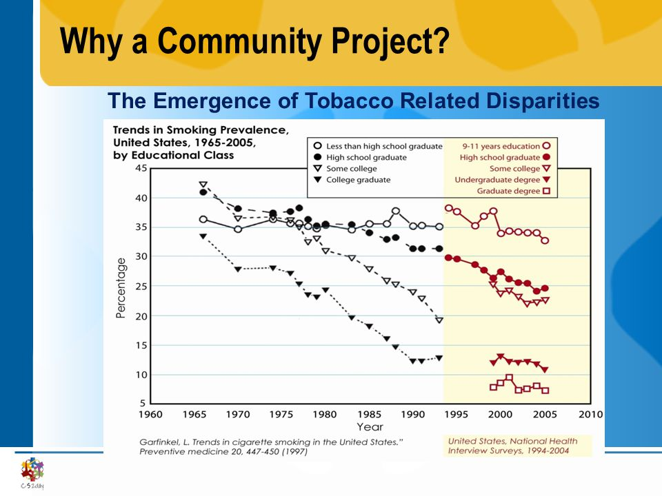 Why a Community Project The Emergence of Tobacco Related Disparities