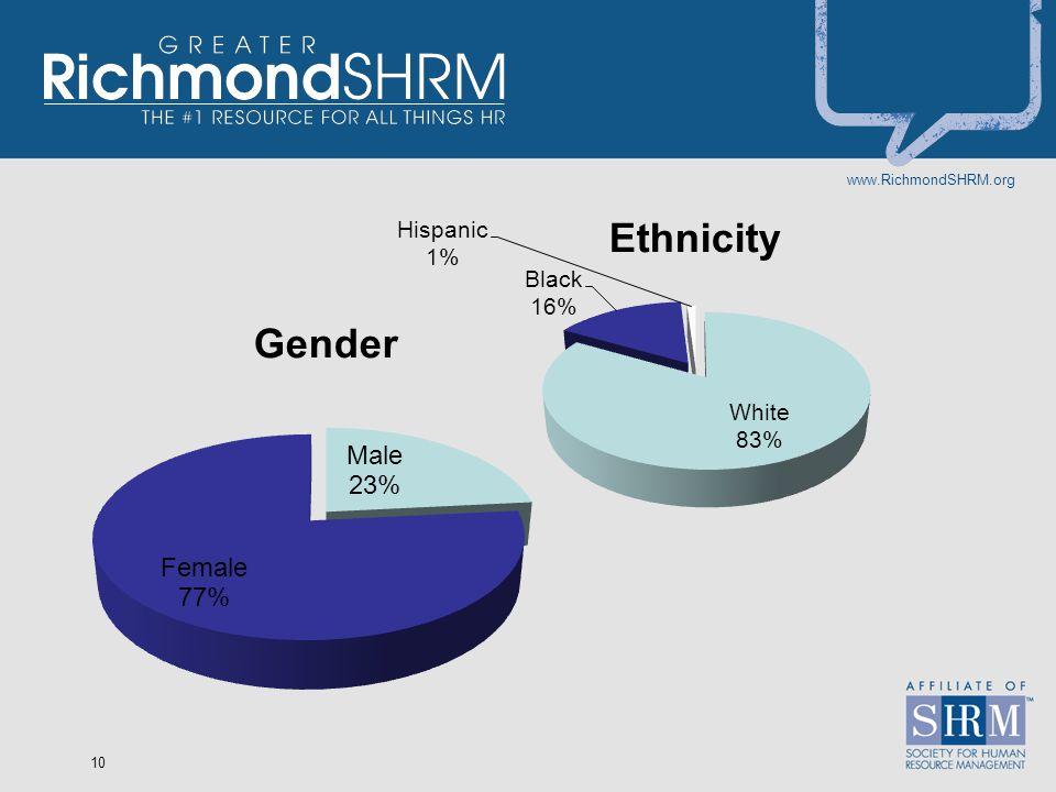 www.RichmondSHRM.org 10
