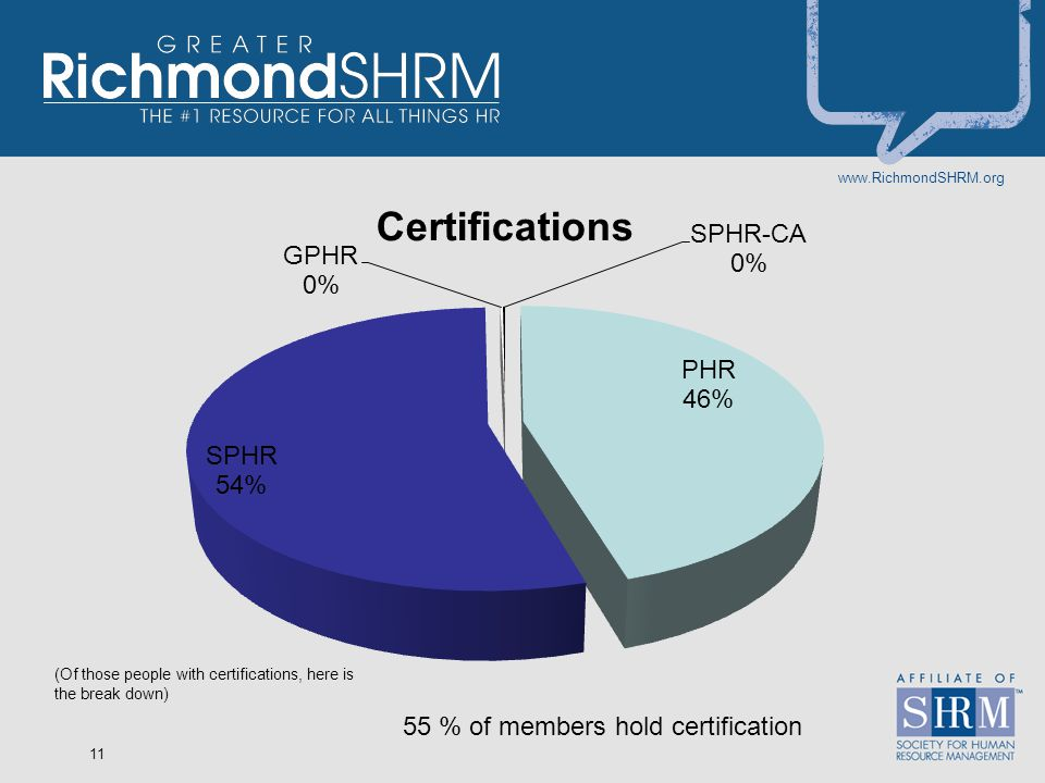 www.RichmondSHRM.org 11 55 % of members hold certification