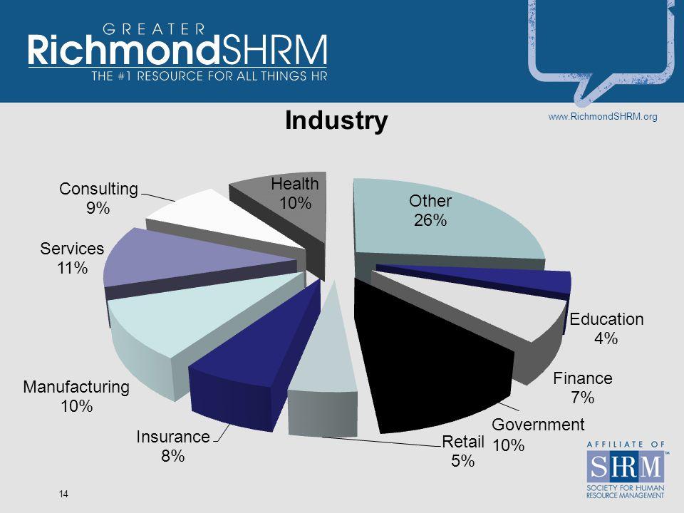 www.RichmondSHRM.org 14 Government 10%