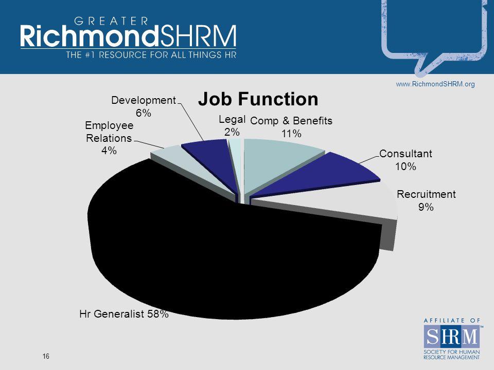 www.RichmondSHRM.org 16 Hr Generalist 58%