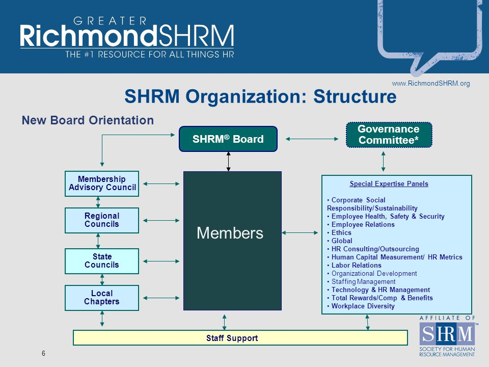 www.RichmondSHRM.org 6 SHRM Organization: Structure New Board Orientation SHRM ® Board Governance Committee* Members Special Expertise Panels Corporat