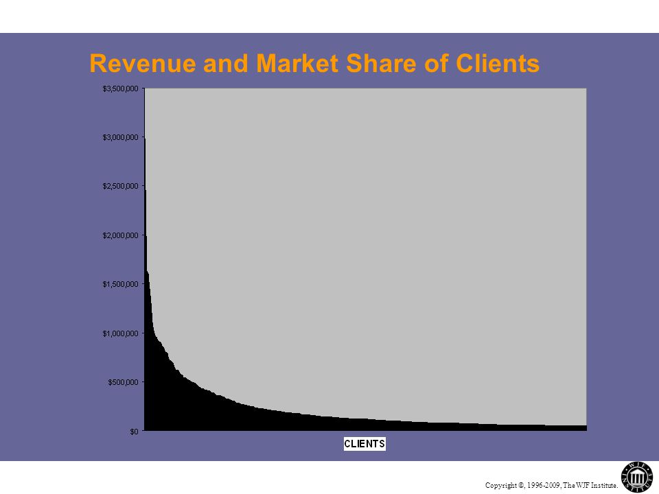 Copyright ©, 1996-2009, The WJF Institute. Revenue and Market Share of Clients