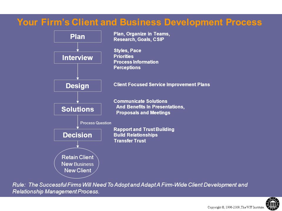 Copyright ©, 1996-2009, The WJF Institute. Your Firm's Client and Business Development Process Plan Interview Design Solutions Decision Plan, Organize