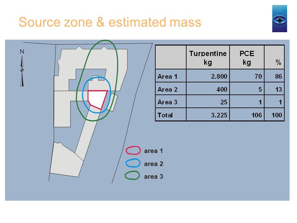 Source zone & estimated mass area 1 area 2 area 3