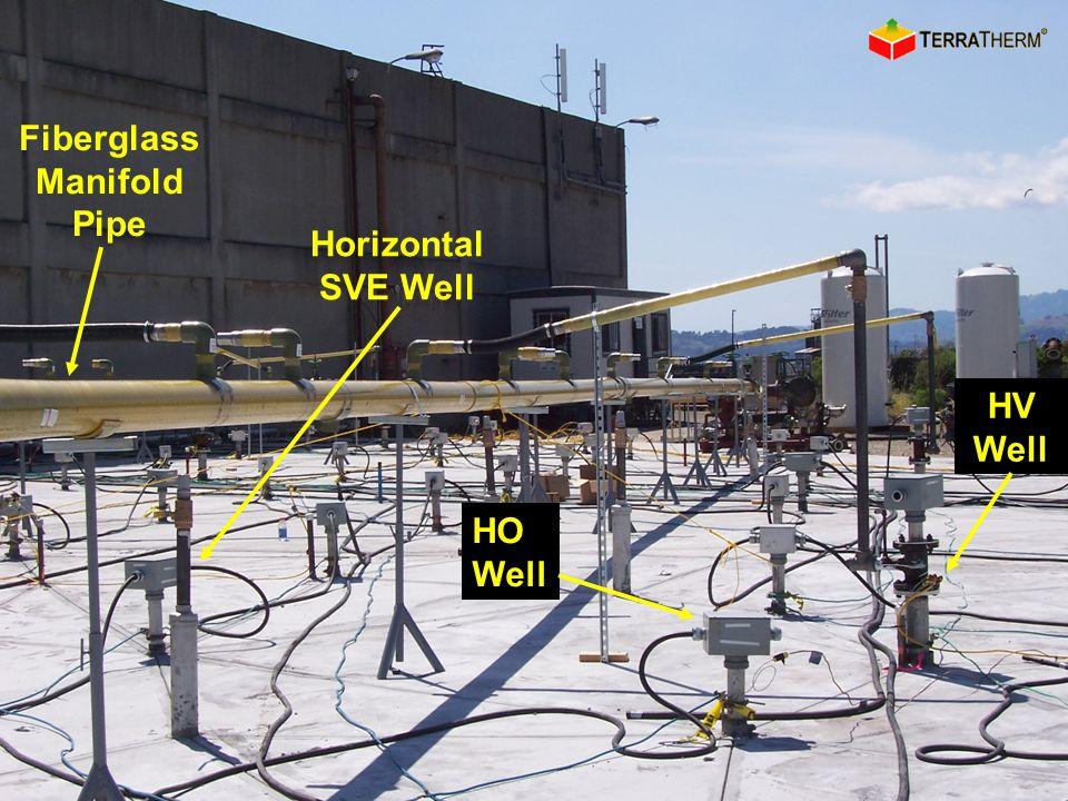 HO Well Fiberglass Manifold Pipe HV Well Horizontal SVE Well