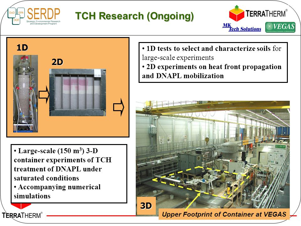 TCH Research (Ongoing) 3D1D2D Large-scale (150 m 3 ) 3-D container experiments of TCH treatment of DNAPL under saturated conditions Accompanying numerical simulations 1D tests to select and characterize soils for large-scale experiments 2D experiments on heat front propagation and DNAPL mobilization Upper Footprint of Container at VEGAS