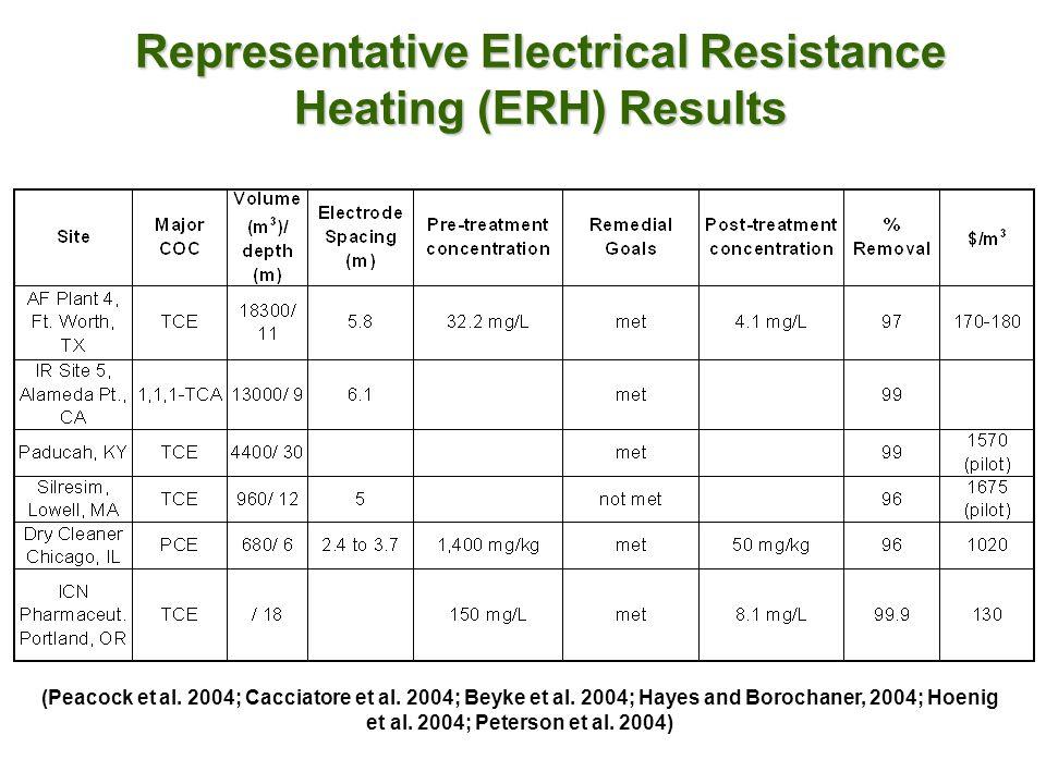 Representative Electrical Resistance Heating (ERH) Results (Peacock et al.