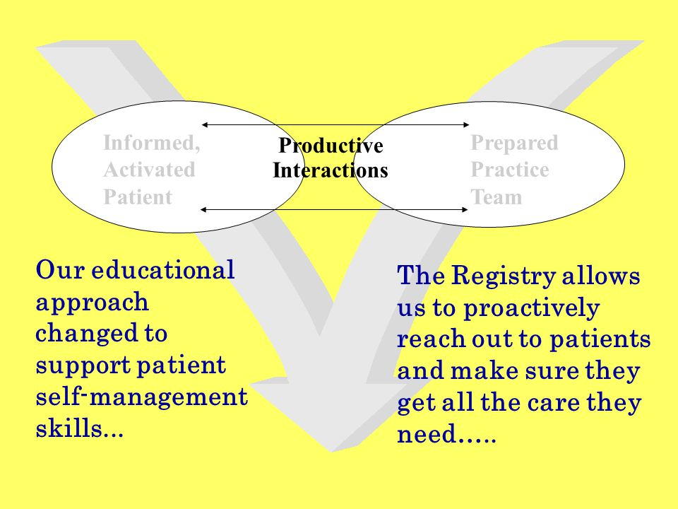 Informed, Activated Patient Productive Interactions Prepared Practice Team The Registry allows us to proactively reach out to patients and make sure they get all the care they need…..