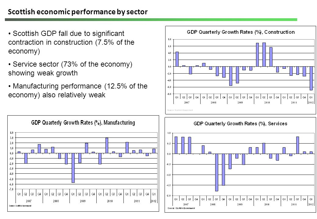 Scottish economic performance by sector Scottish GDP fall due to significant contraction in construction (7.5% of the economy) Service sector (73% of the economy) showing weak growth Manufacturing performance (12.5% of the economy) also relatively weak
