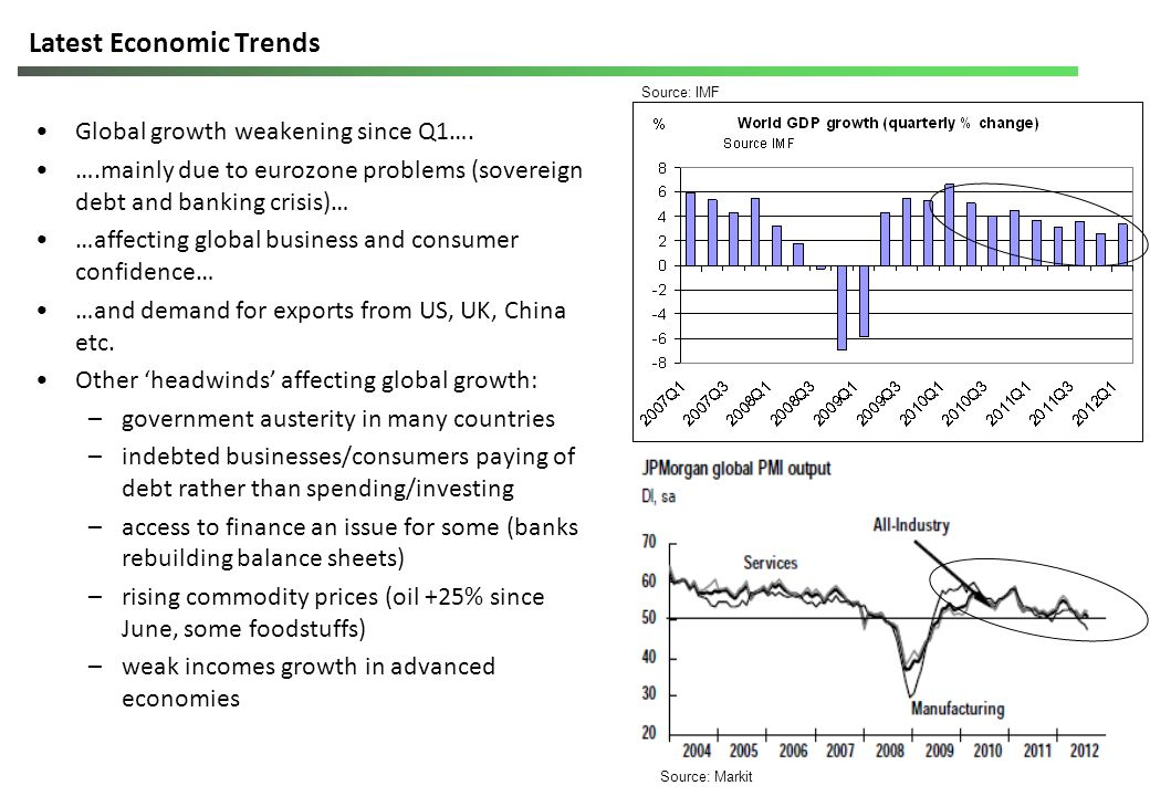 Latest Economic Trends Global growth weakening since Q1….
