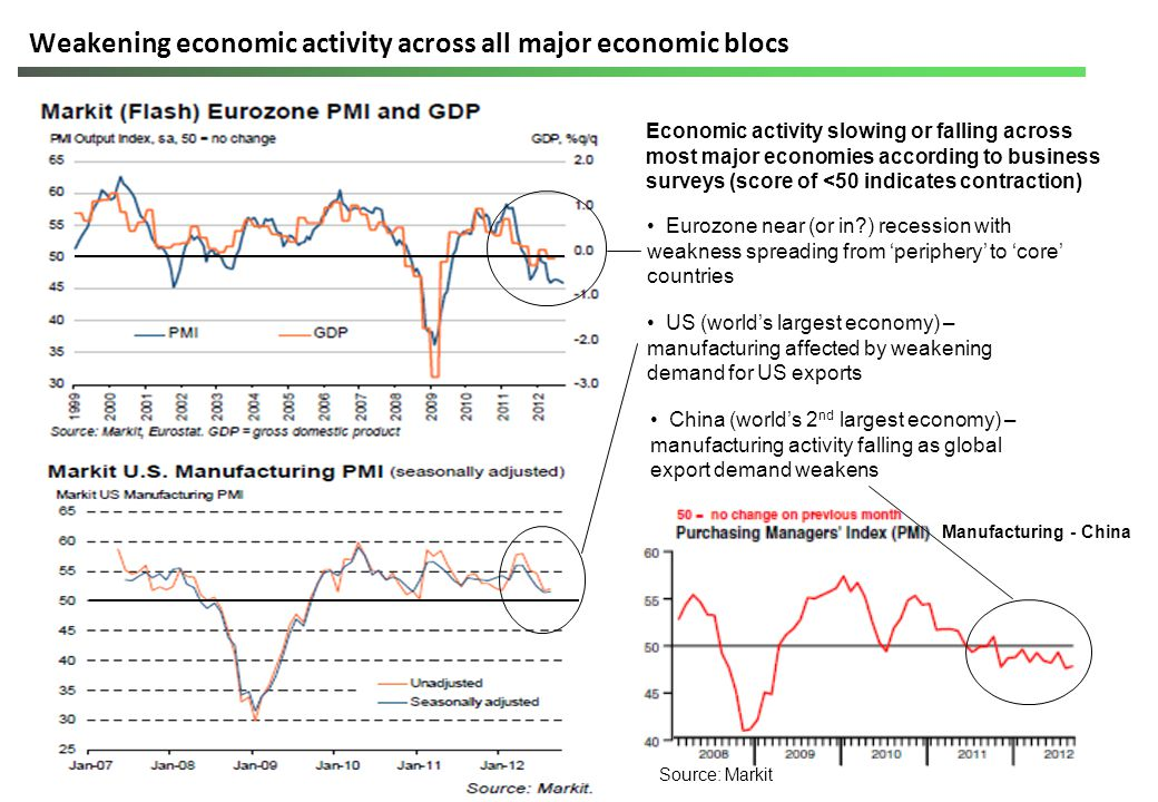 Short term global economic prospects 62% of world economy 38% of world economy Growth expected to be: – stronger in 2013 – weaker in advanced economies (that make up most of the global economy).