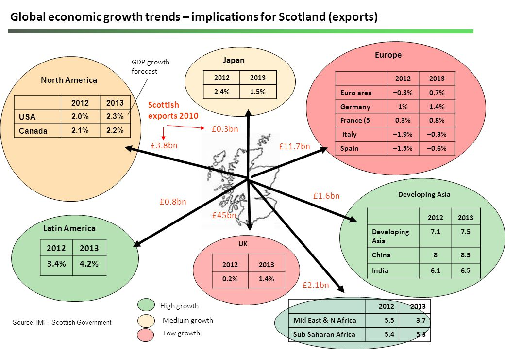 UK and Scottish Trends Consumer/household spending under pressure –Weak incomes growth –Labour market uncertainty –Paying down debts Business investment slowing - blip or trend.