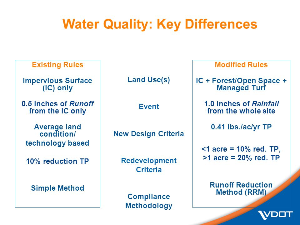 Water Quality: Key Differences Existing Rules Impervious Surface (IC) only 0.5 inches of Runoff from the IC only Average land condition/ technology based 10% reduction TP Simple Method Modified Rules IC + Forest/Open Space + Managed Turf 1.0 inches of Rainfall from the whole site 0.41 lbs./ac/yr TP <1 acre = 10% red.