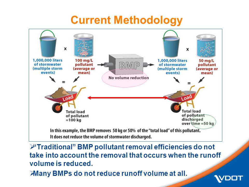  Traditional BMP pollutant removal efficiencies do not take into account the removal that occurs when the runoff volume is reduced.
