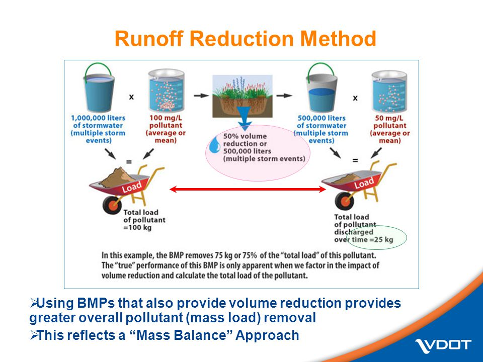  Using BMPs that also provide volume reduction provides greater overall pollutant (mass load) removal  This reflects a Mass Balance Approach Runoff Reduction Method