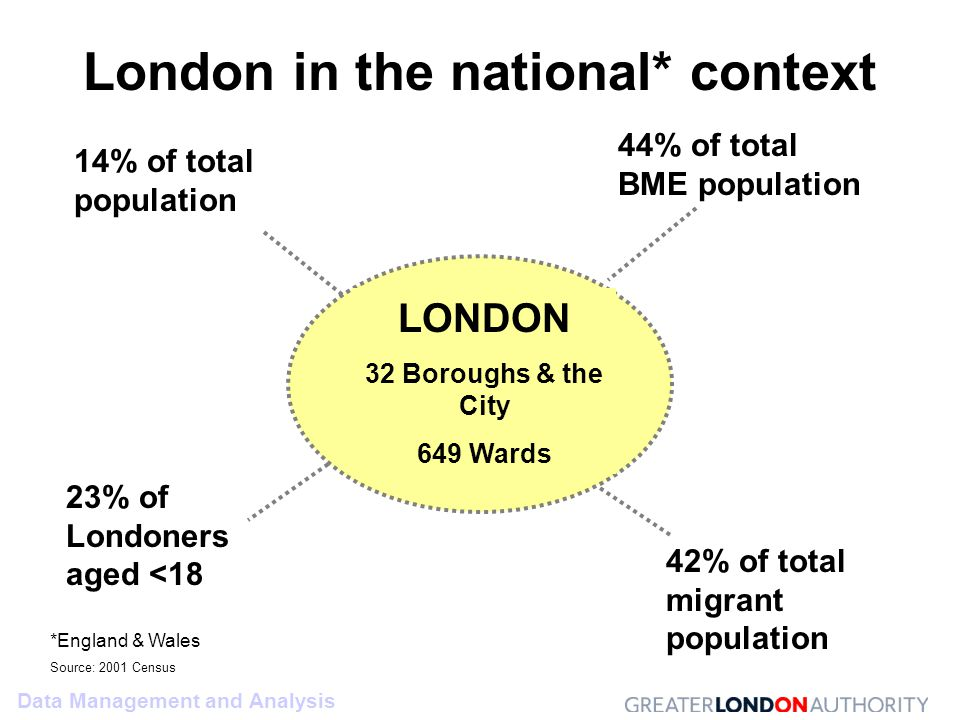 Data Management and Analysis London in the national* context LONDON 32 Boroughs & the City 649 Wards 14% of total population 44% of total BME population 23% of Londoners aged <18 42% of total migrant population *England & Wales Source: 2001 Census