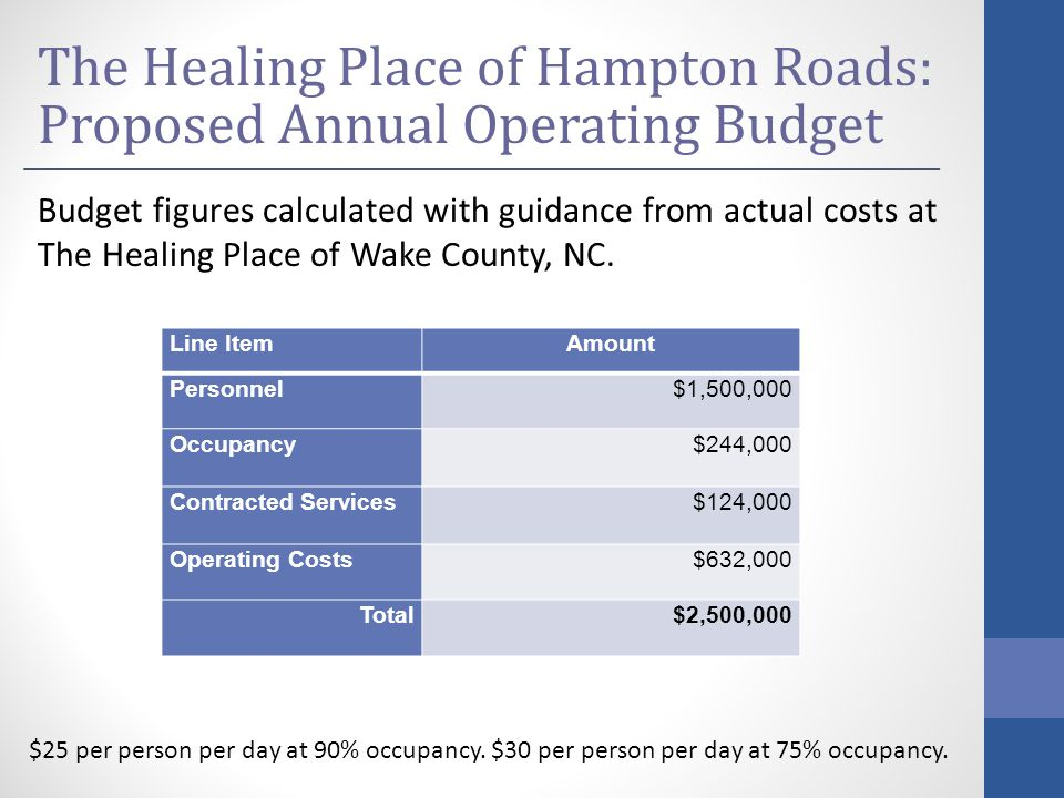 Line ItemAmount Personnel$1,500,000 Occupancy$244,000 Contracted Services$124,000 Operating Costs$632,000 Total$2,500,000 The Healing Place of Hampton Roads: Proposed Annual Operating Budget Budget figures calculated with guidance from actual costs at The Healing Place of Wake County, NC.