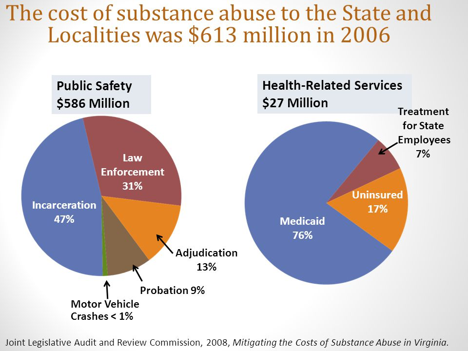 Identified Solution – The Healing Place Costs less than $30.00 per day per client 65% - 70% remain sober 1 yr.