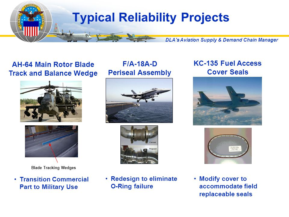 DLA s Aviation Supply & Demand Chain Manager Typical Reliability Projects F/A-18A-D Periseal Assembly AH-64 Main Rotor Blade Track and Balance Wedge KC-135 Fuel Access Cover Seals Transition Commercial Part to Military Use Redesign to eliminate O-Ring failure Modify cover to accommodate field replaceable seals Blade Tracking Wedges
