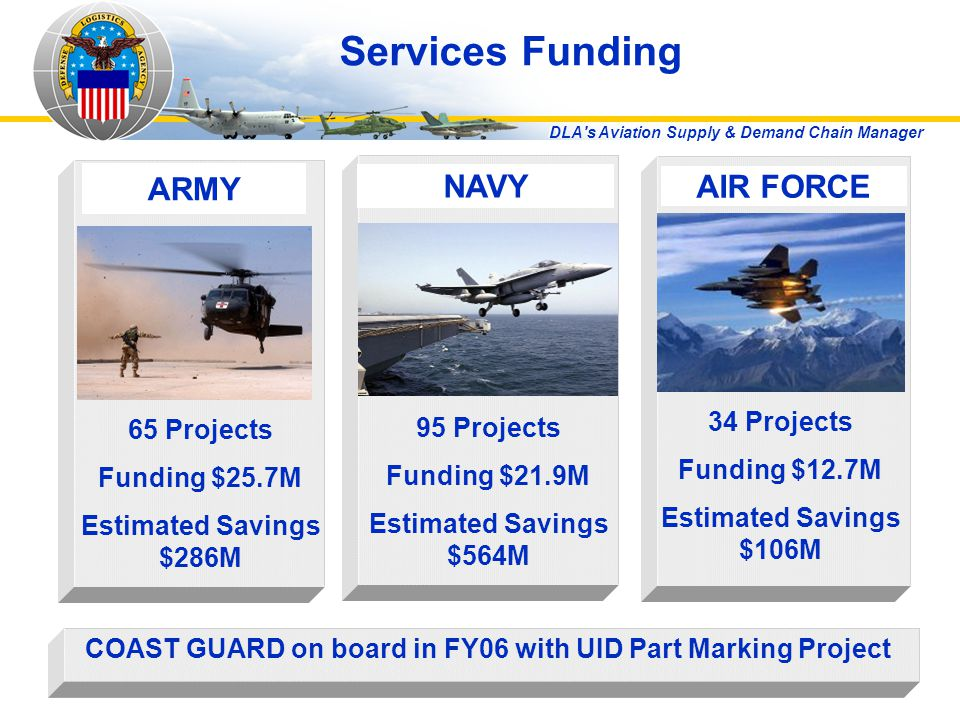 DLA s Aviation Supply & Demand Chain Manager Services Funding NAVY 95 Projects Funding $21.9M Estimated Savings $564M AIR FORCE 34 Projects Funding $12.7M Estimated Savings $106M ARMY 65 Projects Funding $25.7M Estimated Savings $286M COAST GUARD on board in FY06 with UID Part Marking Project