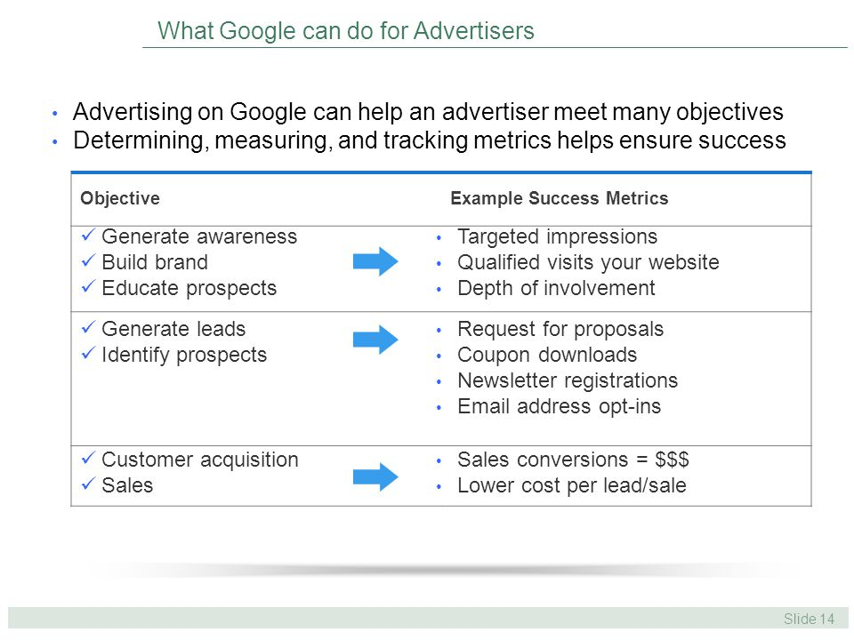 Slide 14 What Google can do for Advertisers Advertising on Google can help an advertiser meet many objectives Determining, measuring, and tracking metrics helps ensure success ObjectiveExample Success Metrics Generate awareness Build brand Educate prospects Targeted impressions Qualified visits your website Depth of involvement Request for proposals Coupon downloads Newsletter registrations Email address opt-ins Generate leads Identify prospects Customer acquisition Sales Sales conversions = $$$ Lower cost per lead/sale