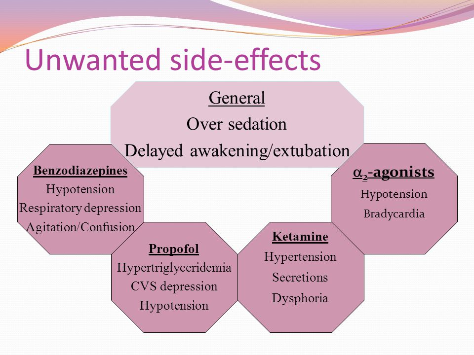 Unwanted side-effects Propofol Hypertriglyceridemia CVS depression Hypotension  2 -agonists Hypotension Bradycardia Benzodiazepines Hypotension Respi