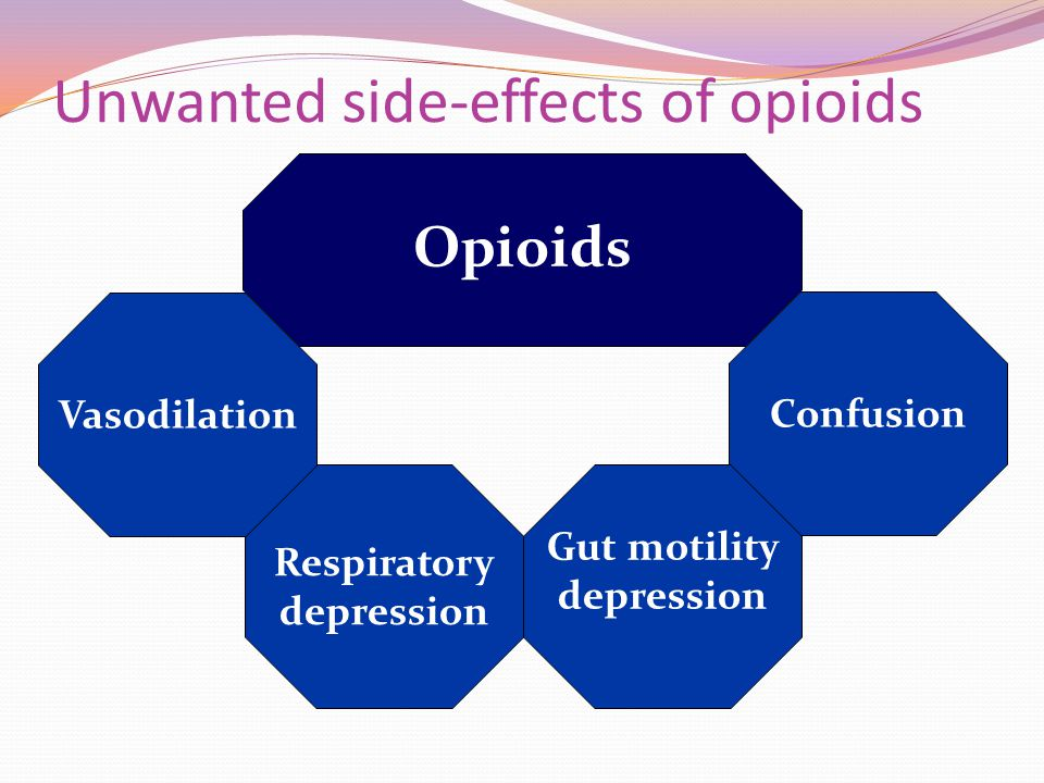 Unwanted side-effects of opioids Respiratory depression Confusion Vasodilation Gut motility depression Opioids