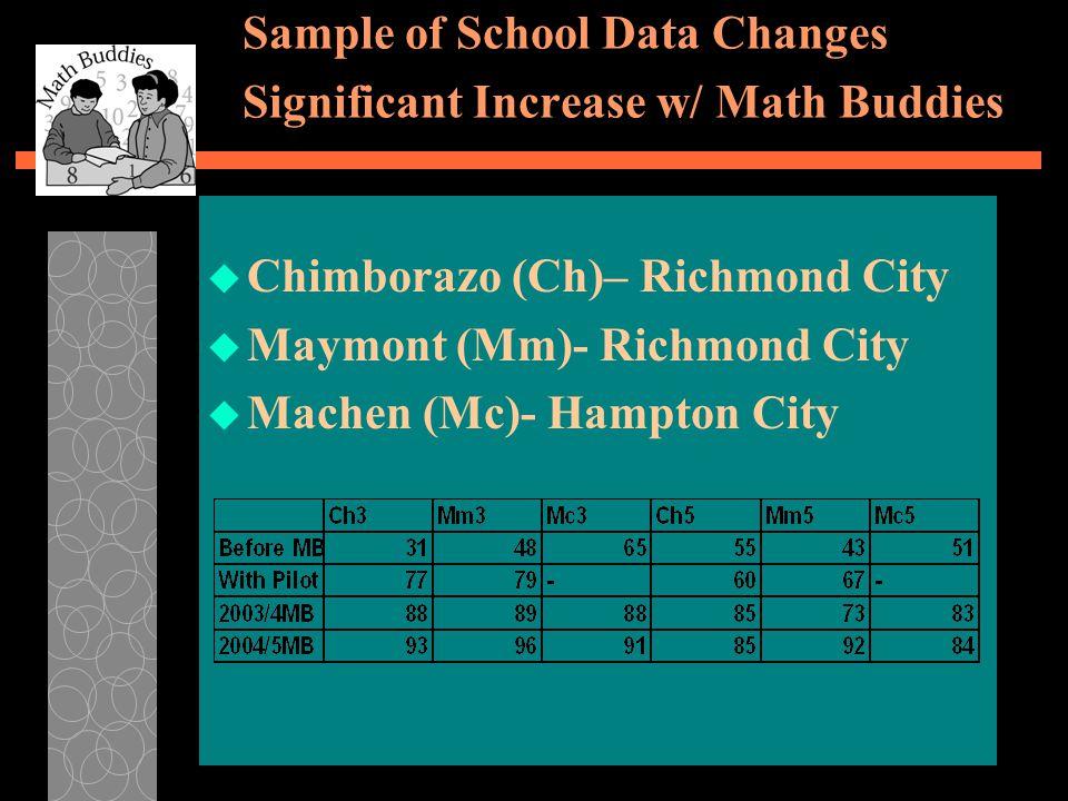 Sample of School Data Changes Significant Increase w/ Math Buddies u Chimborazo (Ch)– Richmond City u Maymont (Mm)- Richmond City u Machen (Mc)- Hampton City
