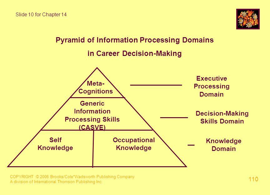 COPYRIGHT © 2006 Brooks/Cole*Wadsworth Publishing Company A division of International Thomson Publishing Inc. 110 Slide 10 for Chapter 14 Pyramid of I