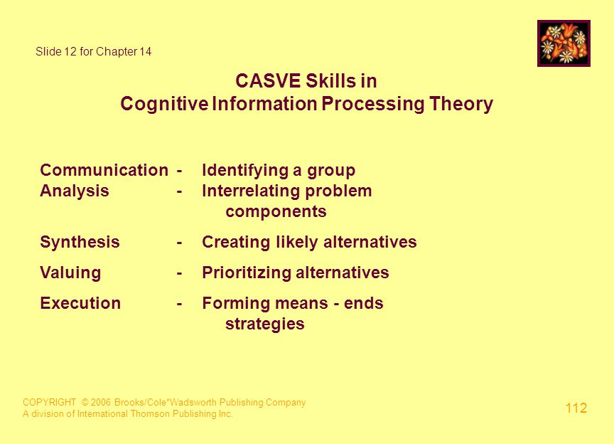 COPYRIGHT © 2006 Brooks/Cole*Wadsworth Publishing Company A division of International Thomson Publishing Inc. 112 Slide 12 for Chapter 14 CASVE Skills