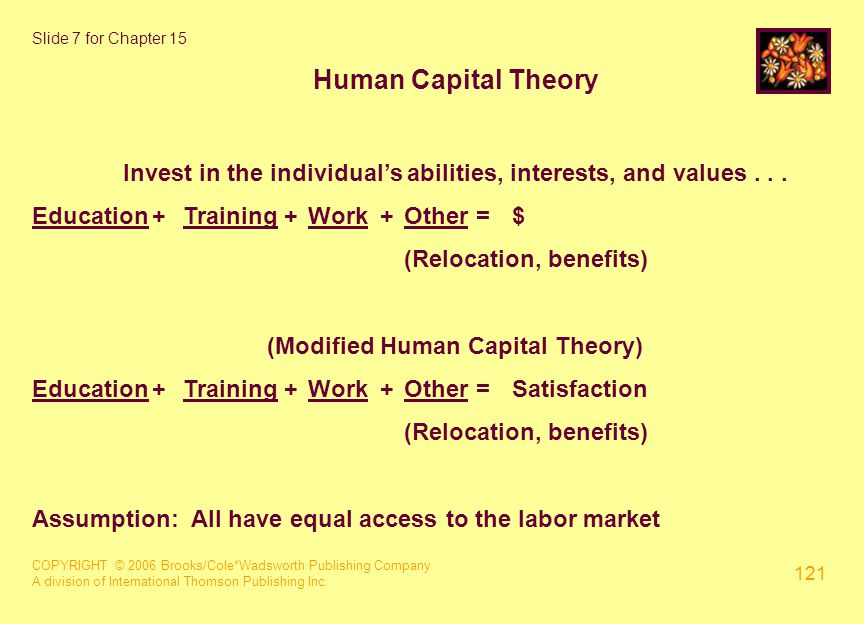 COPYRIGHT © 2006 Brooks/Cole*Wadsworth Publishing Company A division of International Thomson Publishing Inc. 121 Slide 7 for Chapter 15 Human Capital