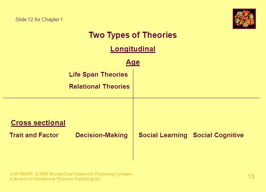COPYRIGHT © 2006 Brooks/Cole*Wadsworth Publishing Company A division of International Thomson Publishing Inc. 13 Two Types of Theories Longitudinal Ag