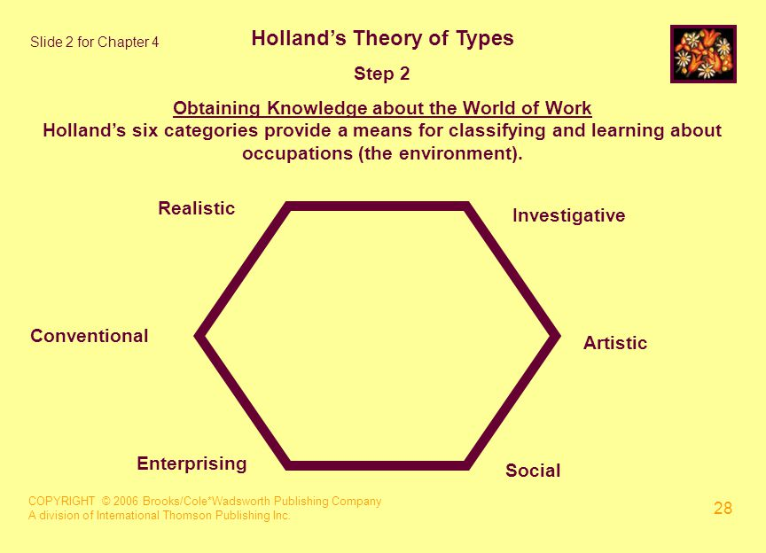 COPYRIGHT © 2006 Brooks/Cole*Wadsworth Publishing Company A division of International Thomson Publishing Inc. 28 Holland's Theory of Types Step 2 Obta