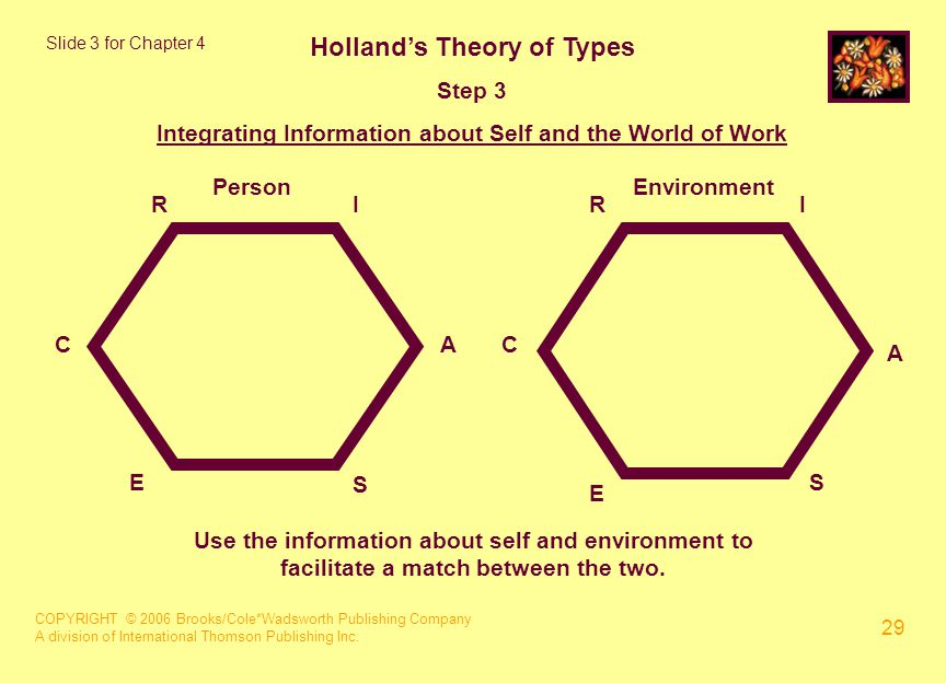 COPYRIGHT © 2006 Brooks/Cole*Wadsworth Publishing Company A division of International Thomson Publishing Inc. 29 Holland's Theory of Types Step 3 Inte