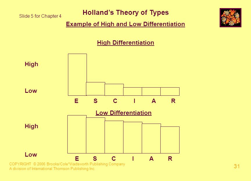 COPYRIGHT © 2006 Brooks/Cole*Wadsworth Publishing Company A division of International Thomson Publishing Inc. 31 Holland's Theory of Types Example of