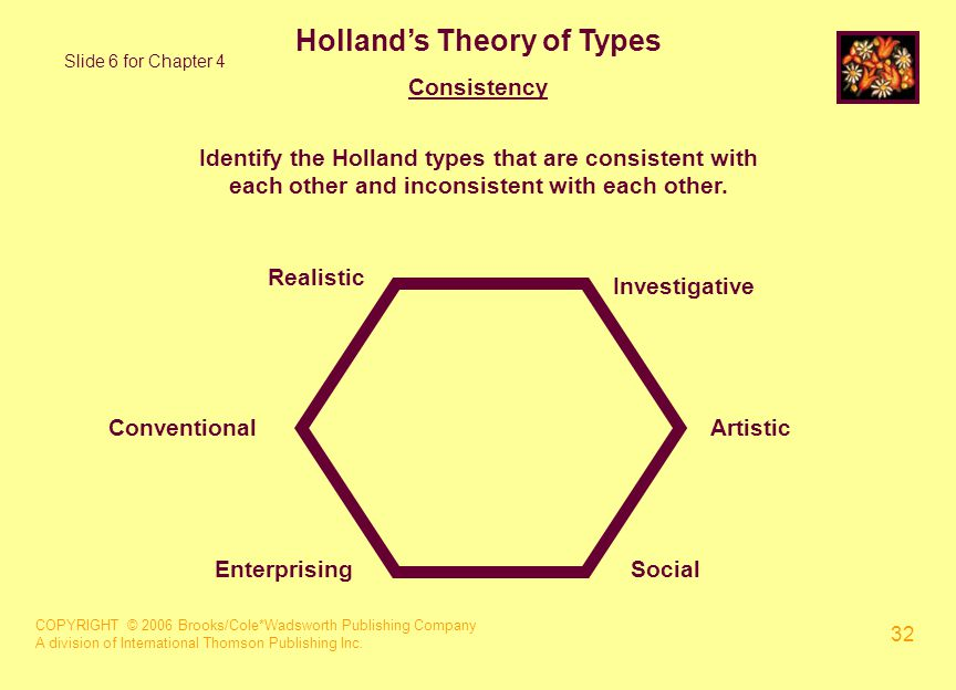 COPYRIGHT © 2006 Brooks/Cole*Wadsworth Publishing Company A division of International Thomson Publishing Inc. 32 Holland's Theory of Types Consistency